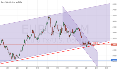 EURUSD: Monthly Channel Bottom Has Shifted