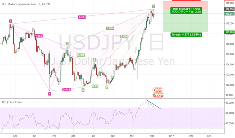USDJPY: Anti Cypher/Crab