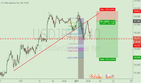 USDJPY: ドル円ショート;明暗分ける赤の1本線