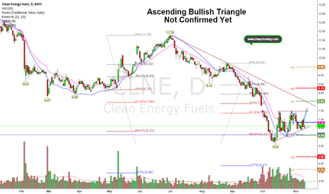 CLNE: ABT Has a Good Chance to Break-out