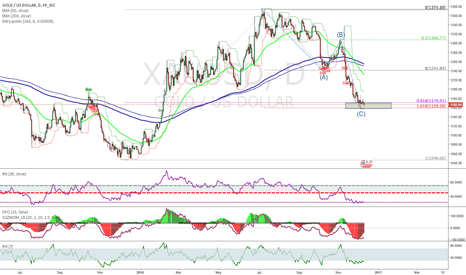 XAUUSD: Gold in the potential reversal zone