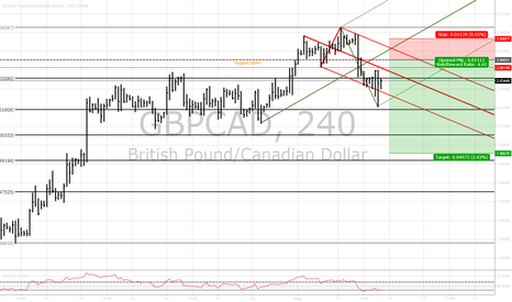 GBPCAD: $GBPCAD