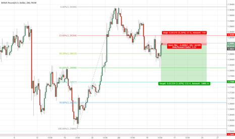 GBPUSD: GBPUSD Hanging Man, Looking For Short