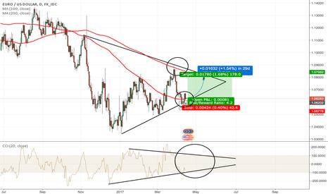 EURUSD: Swing trade?