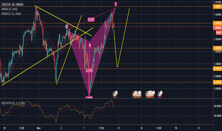 USDCHF: COOL SELL