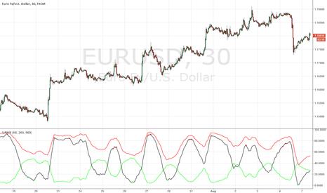 EURUSD: Fine del ritracciamento su EUR/USD
