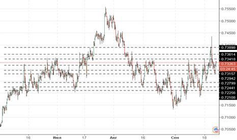 NZDUSD: NZD/USD: общий анализ