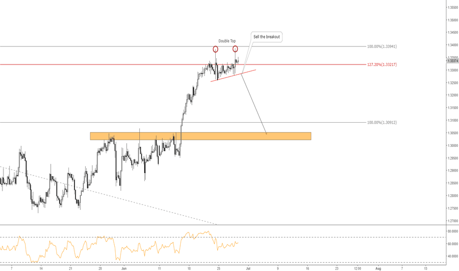 USDCAD: USDCAD: Double Top Pattern at Key Resistance Zone