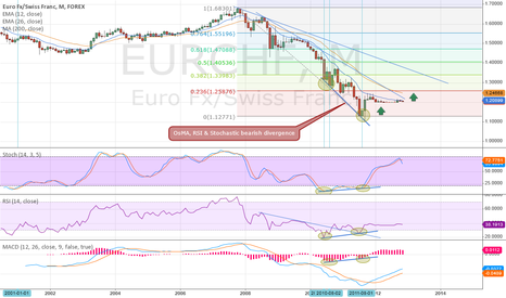 EURCHF: Monthly Bullish Divergence