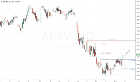 ABEV3: ABEV3 - Reversão da tendência (pivô de alta)