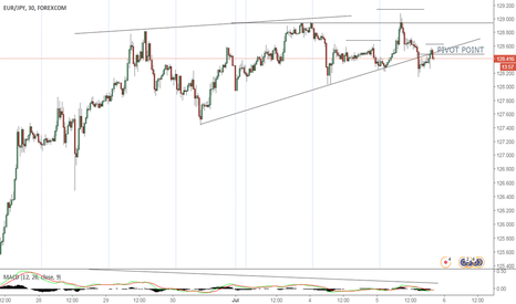 EURJPY: Price Is Heading Down
