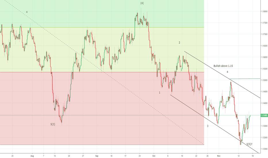 Eur Usd Chart Euro Dollar Rate Tradingview