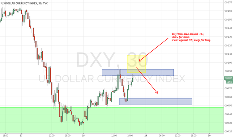 DXY: Scalp against US-Index -  Round number and zone