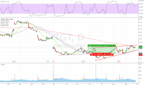 TGT: $TGT ready for a bounce
