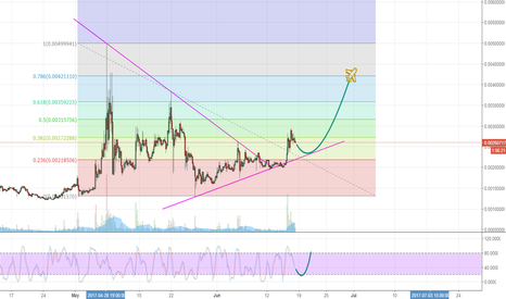 CLAMBTC: CLAM just perform the perfect breakout!