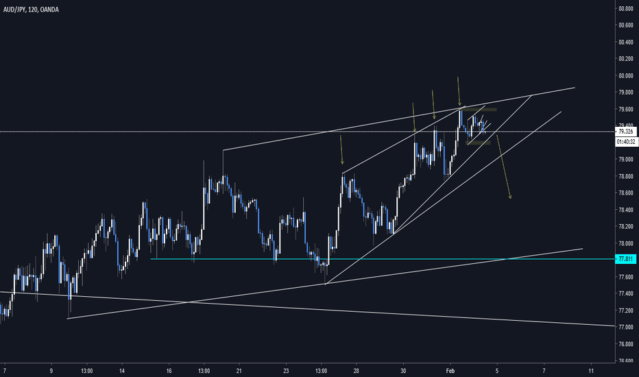 AUDJPY: Ascending channel