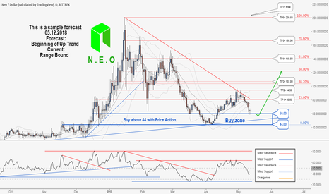 NEOUSD: There is a possibility for the beginning of uptrend in NEOUSD