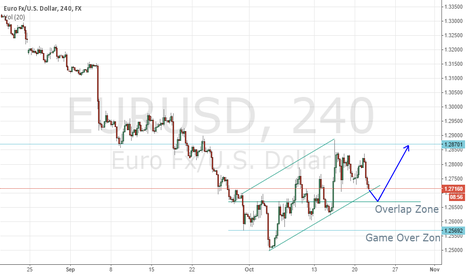 "EURUSD: $EURUSD will find support on ""Overlap"" Zone"
