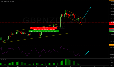 GBPNZD: GBPNZD 4hr Long Setup