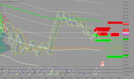 CADJPY: CADJPY D1 drops to 2017 lows?