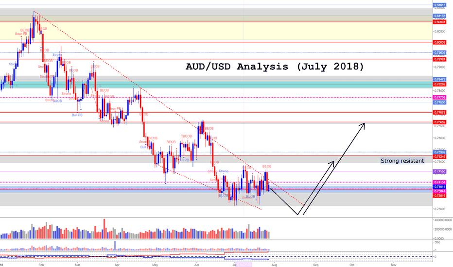 AUDUSD: AUD/USD Analysis (July 2018)