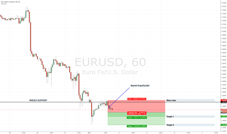 EURUSD: EURUSD - Strong Downtrends In Play