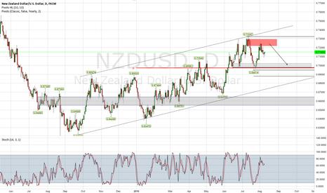 NZDUSD: NZD USD