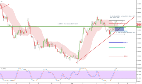 USDCAD: ENTRYTRADE #2 USDCAD SELL ENTRY ZONE ANALYSIS