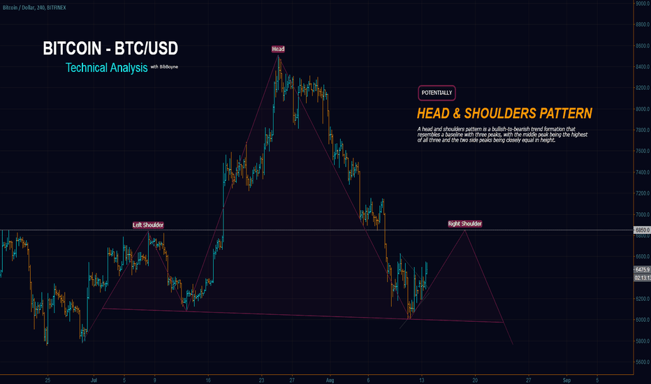BTCUSD: BTCUSD – Head & Shoulders Formation, Gameover for Bitcoin?