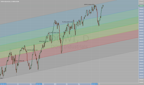 DJI: DOW ind support and resistant