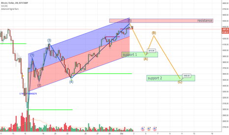 BTCUSD: btc/usd est la debut de correction qui sapproche