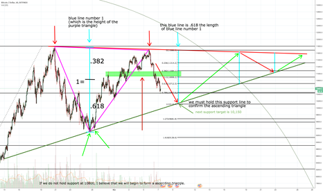 BTCUSD: more detail to the possible acsending triangel forming with BTC