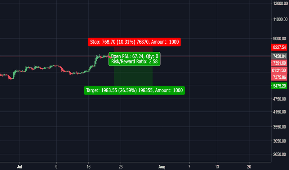 BTCUSD: Bitcoin is on the Edge of Teetering Over