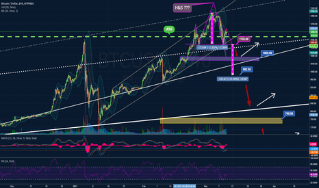 BTCUSD: Does H&S formation confirm?