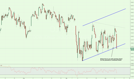 DJI: Warning Lights Flashing on DJIA