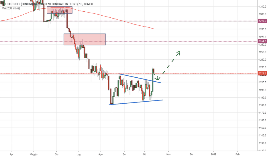 GC1!: Oro (Future GC): Breakout Triangolo Simmetrico