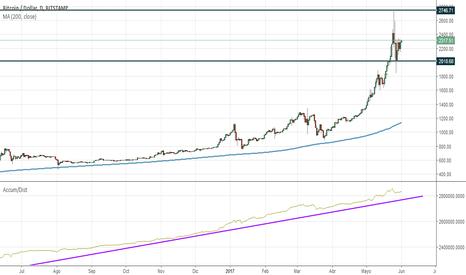 BTCUSD: BTCUSD (Bitcoin/Dólar Americano) en Gráfico diario e inferiores