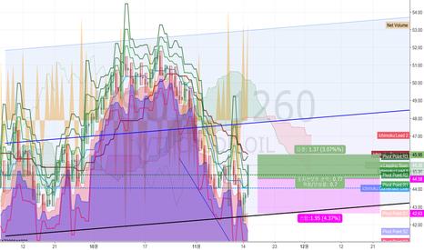 USOIL: 쿠르드 오일 /  순거래량  비교 상승 하락 추세
