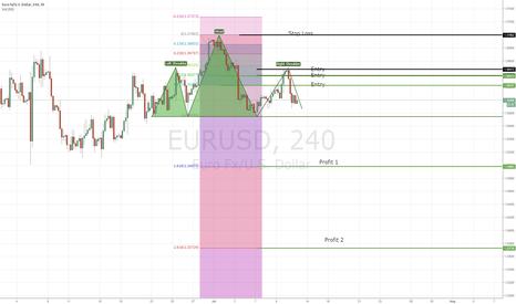 EURUSD: Short EURUSD H & S