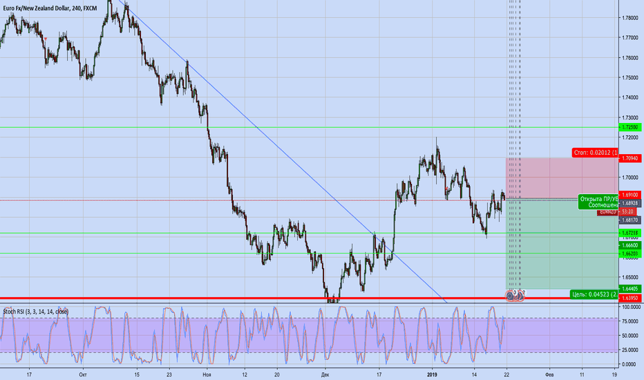 EURNZD: EURNZD New Sell