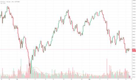 BTCUSD: BTC / USD telah menemui tahap support