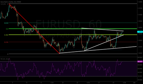 EURUSD: Contained by wedge/Fibs: Awaiting US GDP