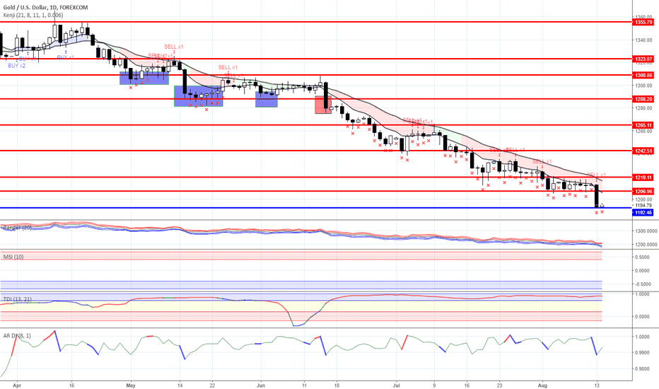 XAUUSD: Range trading:  Gold and Oil  as for 08/14/2018
