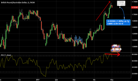 GBPAUD: RSI DİVERGENGENCE+CANDLESTİCK PATTERN