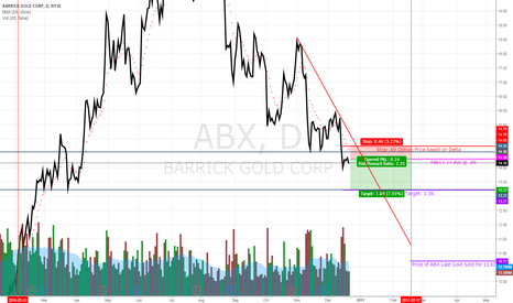 ABX: ABX Trading Higher Then Main Asset Value + Small Double Top