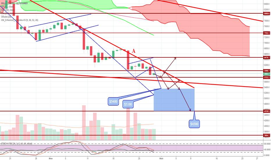 BTCUSD: Медвежий рынок продолжается BTC/USD