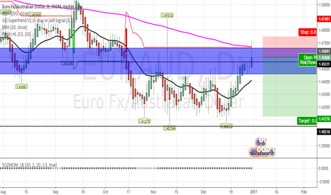 EURAUD: i'll sell when heikin ashi becomes red on daily