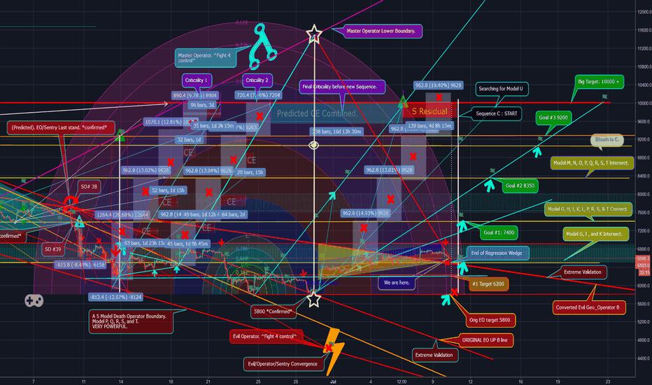 BTCUSD: Bitcoin. P-Modeling Pt 39. Bullrun Supernova Sequence.