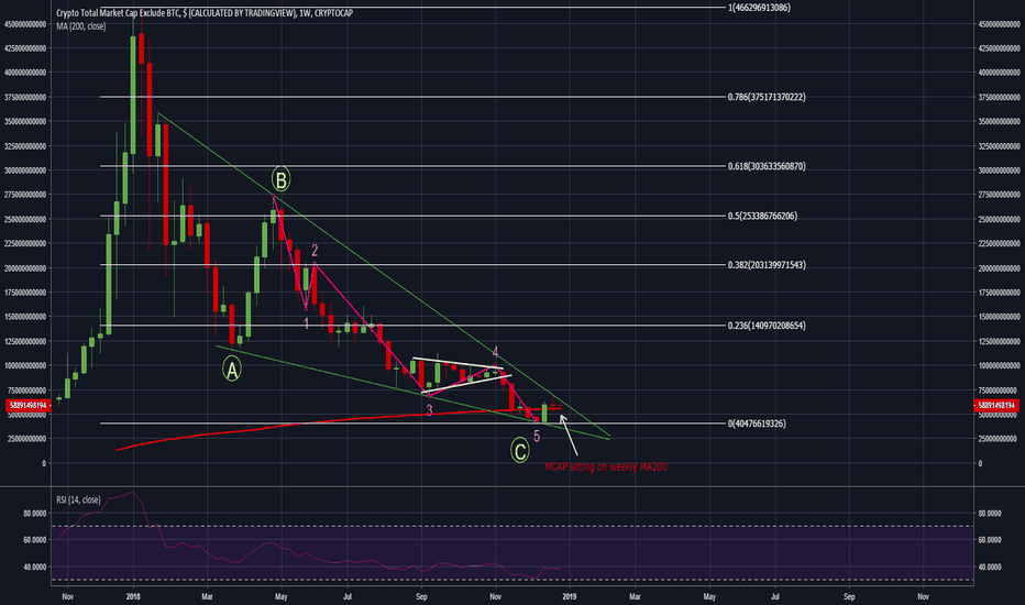 TOTAL2: Altcoins very close to breaking out.