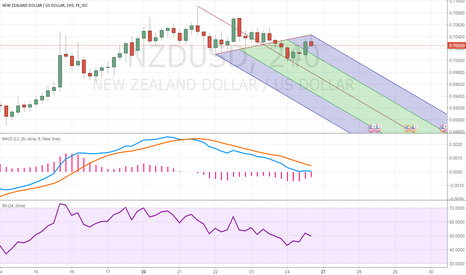 NZDUSD: Waiting for a near term sell and then uptrend continuation.
